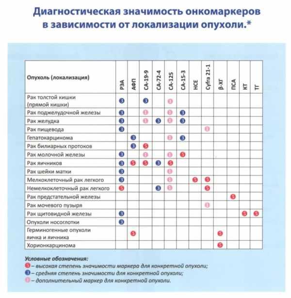 Онкомаркеры гинекология - «Московский Доктор»