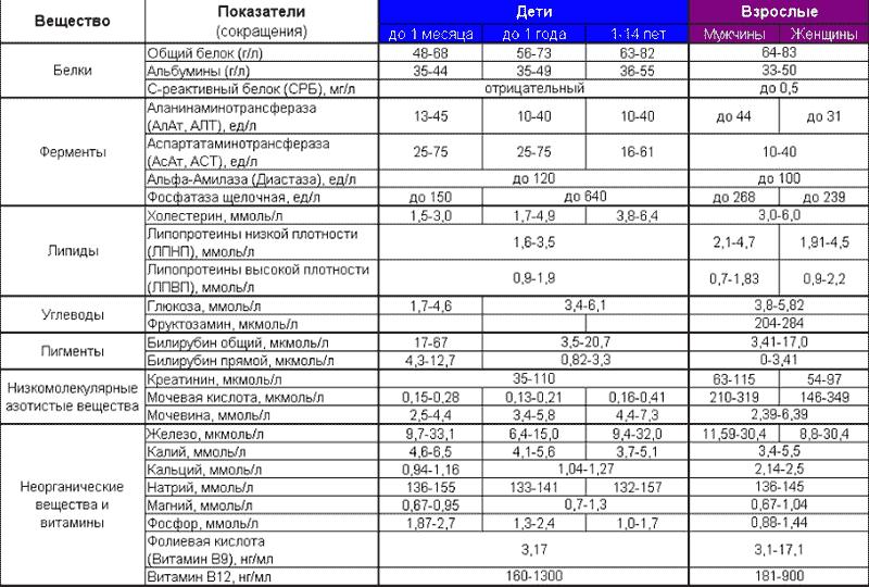 Биохимический анализ крови онкология